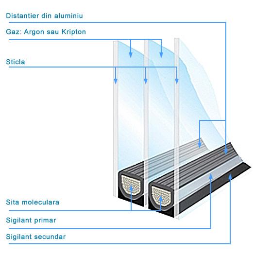 cortizo cu bariera termica fereastra